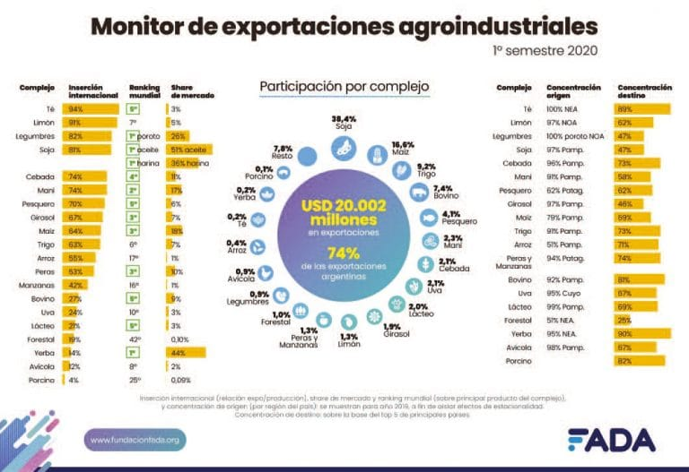 Exportaciones agroindustriales: datos únicos y perspectivas